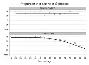 Fig. 1. The proportions of recipients who reported they were able to hear the song of the Goldcrest Regulus regulus, plotted against age in five-year bands. Symbol size reflects numbers of respondents.